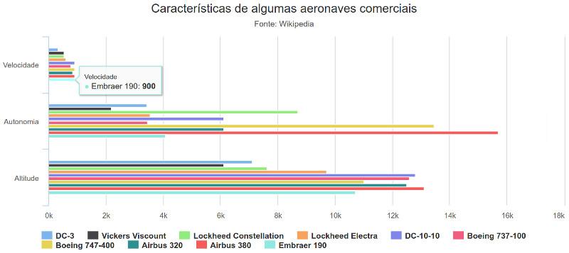 Exemplo de gráfico gerado pelo código acima: Velocidade de cruzeiro (em km/h), autonomia média (em km, com peso máximo de decolagem) e altitude de cruzeiro (em metros) de algumas aeronaves comerciais