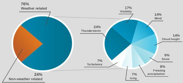 Atrasos de voos relacionados à Meteorologia. Fonte: NOAA/NWS/The COMET Program