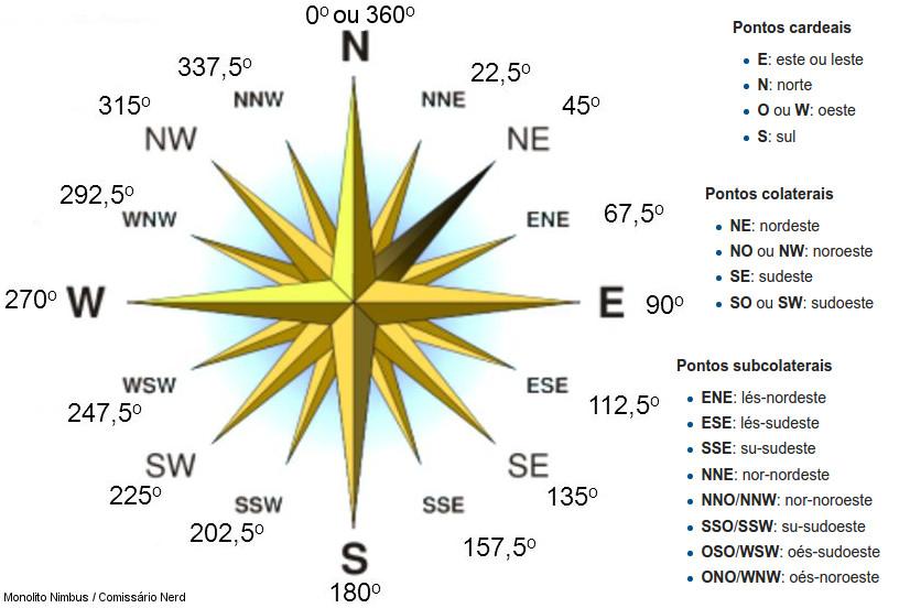 Rosa dos ventos com siglas, nomes e identificação em graus - no inglês, o O vira W, de West