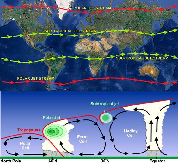 Posições típicas das correntes de jato no globo e corte vertical no hemisfério norte mostrando células de circulação e posição dos jatos. Fonte: Wikipedia.