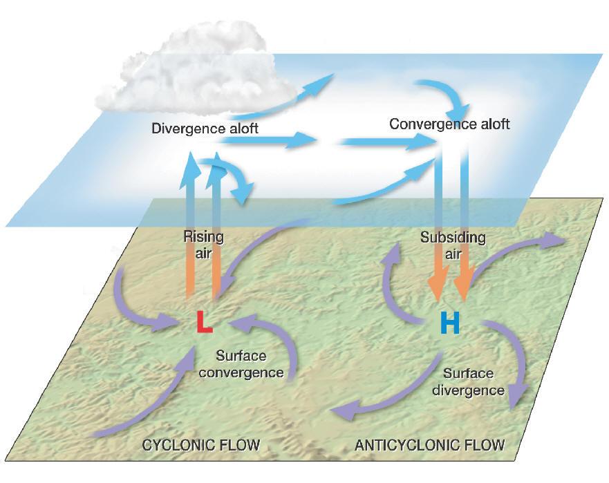 Circulação no hemisfério norte: ciclone/baixa pressão (L) à esquerda girando no sentido anti-horário em superfície e anticiclone/alta pressão (H). Por Dennis Tasa