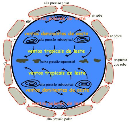 """Principais circulações globais: """"baixa pressão equatorial"""" é a Zona de Convergência Intertropical (ZCIT) e """"ventos tropicais"""" são os ventos alísios. Fonte"""
