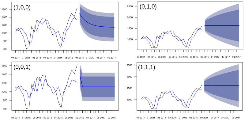 Gráficos com ARIMA(1,0,0), ARIMA(0,1,0), ARIMA(0,0,1) e ARIMA(1,1,1) e suas projeções