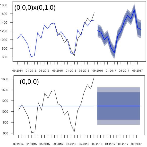 Gráficos com ARIMA(0,0,0)(0,1,0) e ARIMA(0,0,0) e suas projeções