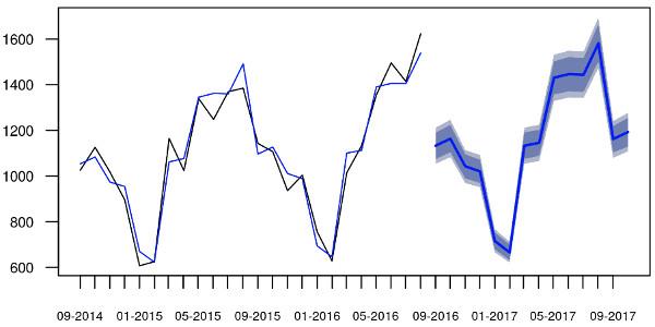 Gráfico com dados observados e previstos usando modelo ETS