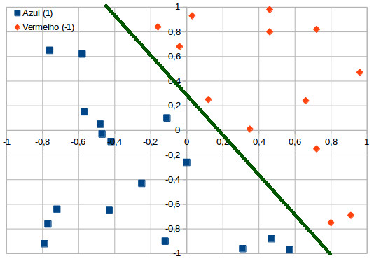 grafico perceptron