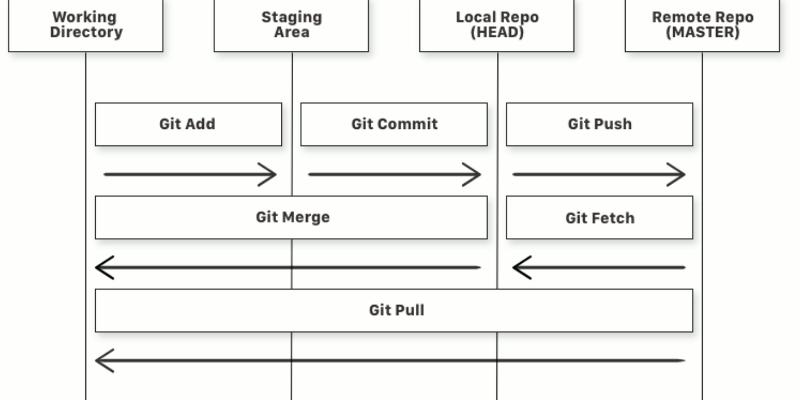 Fluxo de trabalho no Git