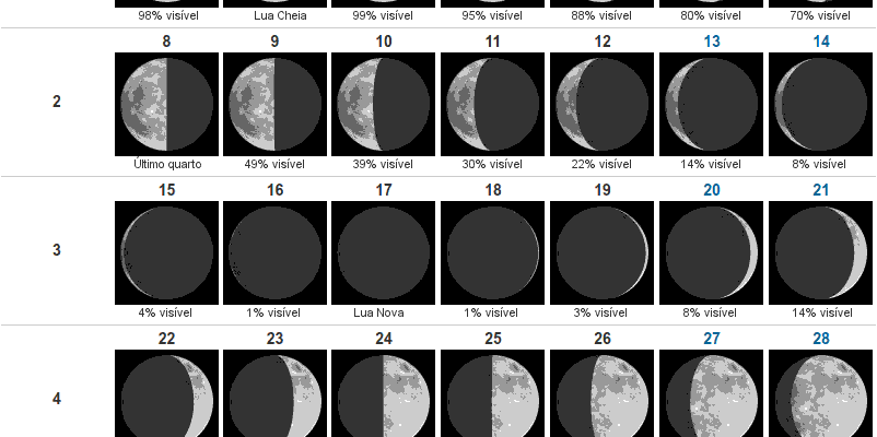 fases lua jan