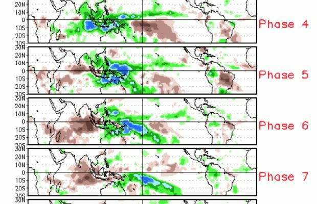 Diferença da precipitação média para todos os eventos MJO de 1979-2012 para novembro-março para as oito fases: sombreado verde indica chuva acima da média (fase convectiva intensificada), e o sombreado marrom mostra chuva abaixo da média (fase convectiva suprimida). Fonte: Climate.gov
