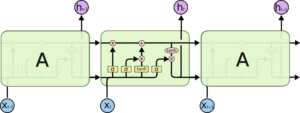 LSTM chain