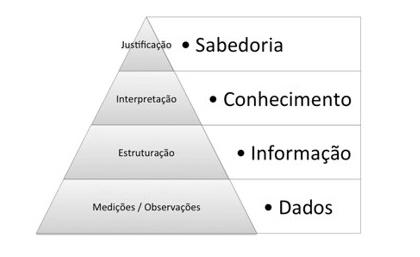 piramide conhecimento