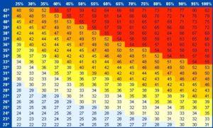 indice calor
