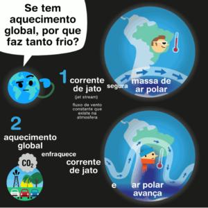 aquecimento global jato