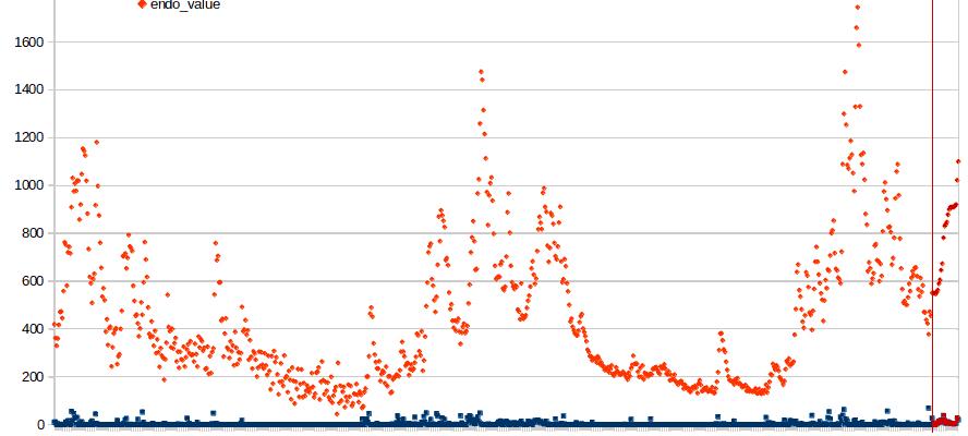 data arima python