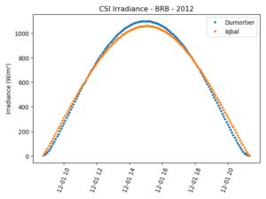 Ciclo diurno com valores de irradiância de céu claro usando Iqbal e Dumortier
