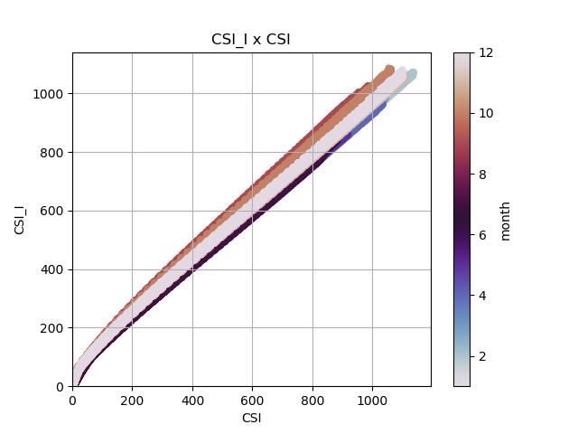 Comparação dos valores de irradiância de céu claro usando Iqbal (CSI_I) e Dumortier (CSI)