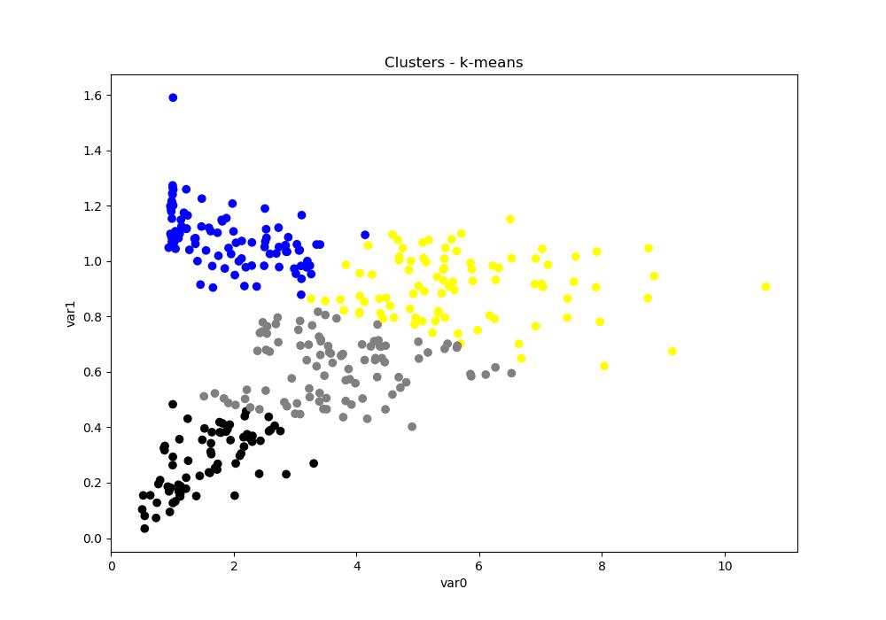clusters kmeans