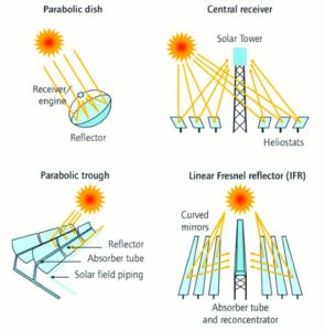 Tecnologias de usinas heliotérmicas. Adaptado de Raccurt et al. (2014)