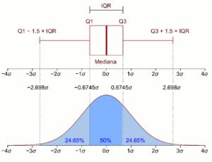 Boxplot horizontal com intervalo interquartil e uma função de densidade de uma população normal. Fonte: Wikipedia