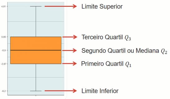 Elementos de um boxplot, disposto verticalmente. Fonte: Portal Action
