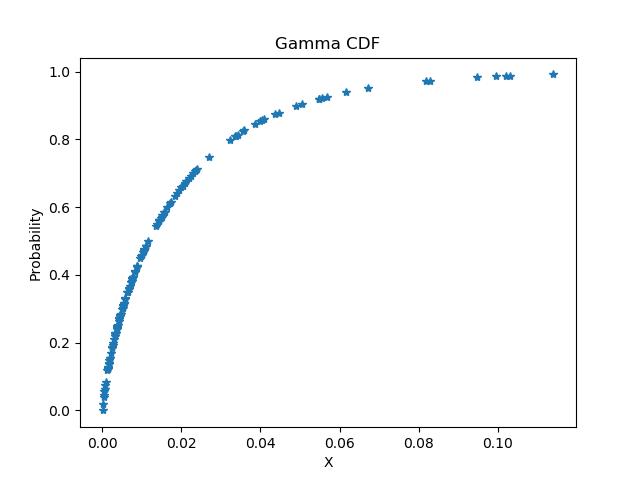 Exemplo de gráfico com pontos calculados usando uma função de distribuição acumulada ajustada para uma amostra com distribuição gama