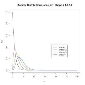 Função densidade de probabilidade de distribuições gama variando o parâmetro de forma (com o parâmetro de escala fixo). Fonte: clayford.net