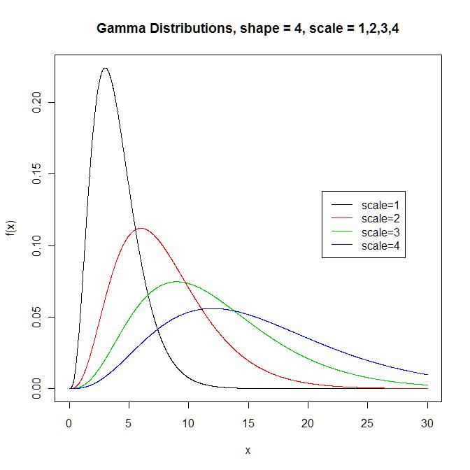 Função densidade de probabilidade de distribuições gama variando o parâmetro de escala (com o parâmetro de forma fixo). Fonte: clayford.net