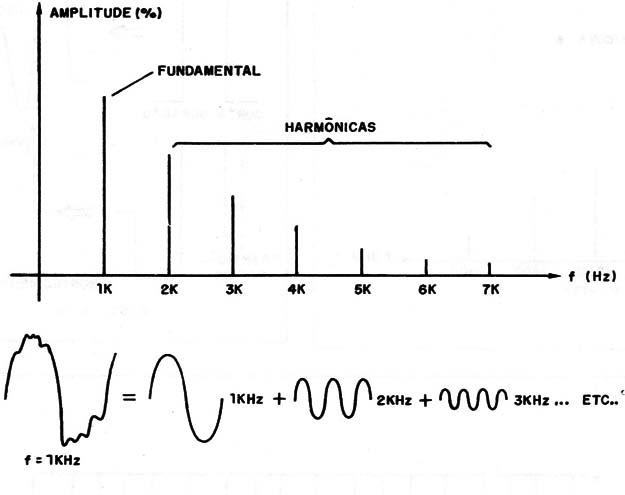 Decomposição de sinal em harmônicos. Fonte: Instituto NCB
