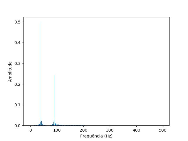 Gráfico do sinal em função de suas frequências