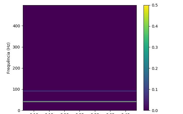 Espectrograma dos dados utilizados
