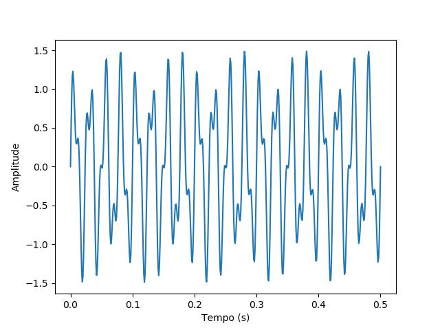 Gráfico do sinal em função do tempo