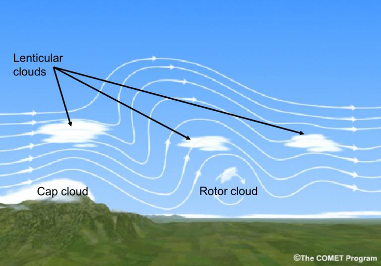 Esquema de formação de turbulência orográfica e nuvens formadas. Fonte: COMET Program