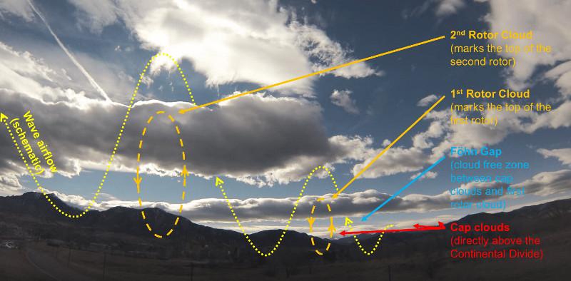 Sistema de ondas com nuvens rotores. Fonte: Chess in the air