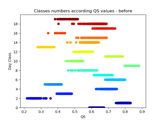 Agrupamentos numerados aleatoriamente, de 0 a 19