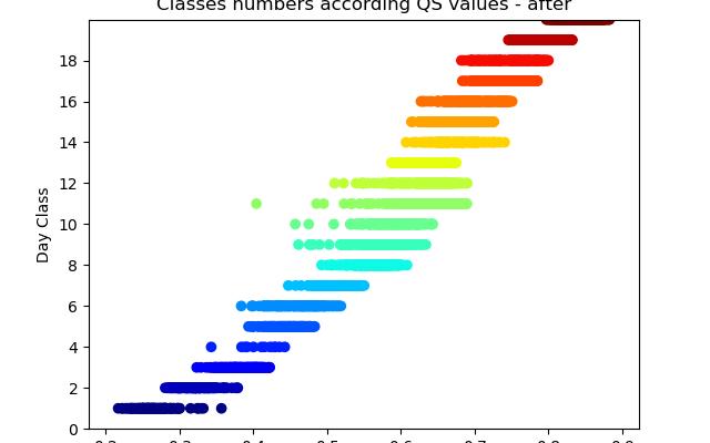 Agrupamentos reordenados conforme valores médios de QS, de 1 a 20