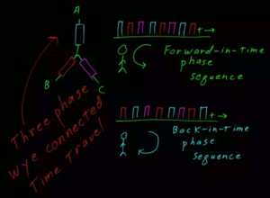 Esquema de comutação de pernas do capacitor fluxo. Fonte: Quora