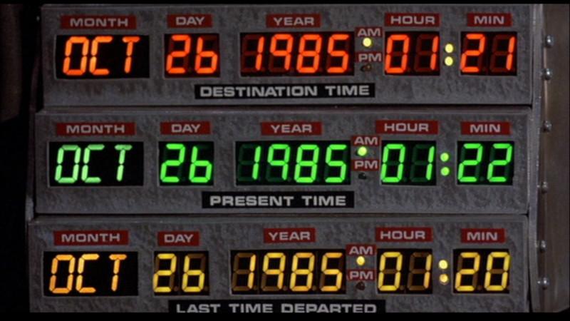 Painel dos Circuitos de Tempo. Fonte: Futurepedia