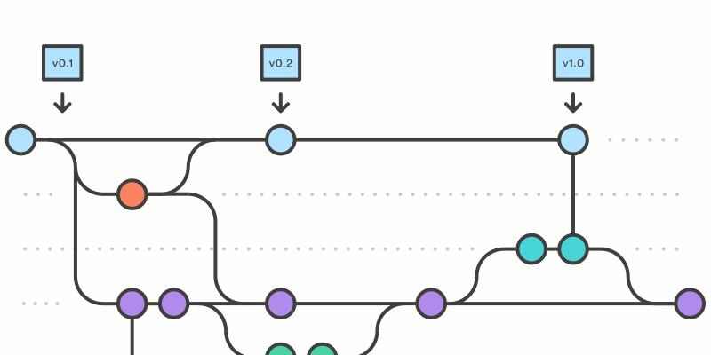 Exemplo de workflow com branches. Fonte: Atlassian