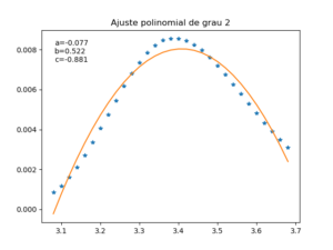 Ajuste polinomial