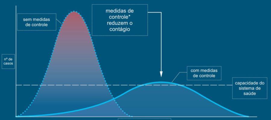 Gráfico elaborado pelo cientista Drew Harris e adaptado pelo biólogo Carl Bergstrom mostra como medidas de prevenção podem retardar o contágio da Covid-19 e evitar o colapso do sistema de saúde — Foto: Carl Bergstrom e Esther Kim/CC BY 2.0