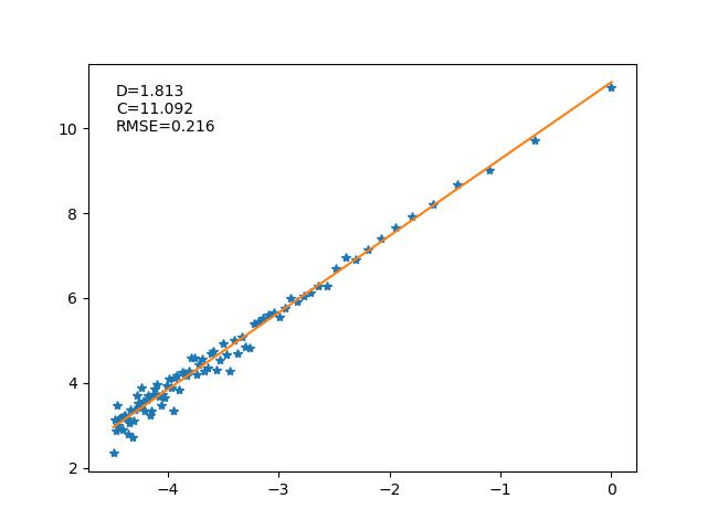 Gráfico log-log com reta ajustada para os dados do exemplo