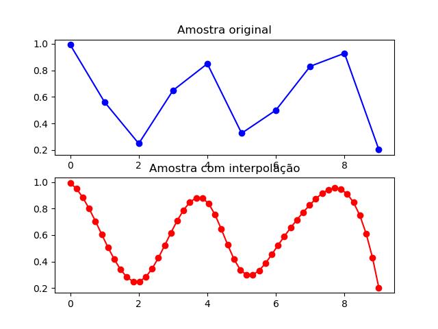 Exemplo de interpolação no python usando SciPy