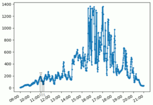 """Curva da série temporal do exemplo com alguns retângulos de intervalo fixo """"dtau"""" entre si"""