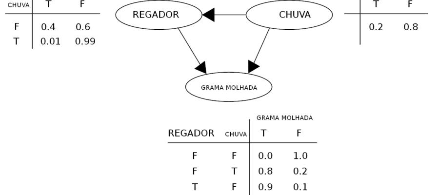 Diagrama de uma rede Bayesiana simples. Fonte: Wikimedia