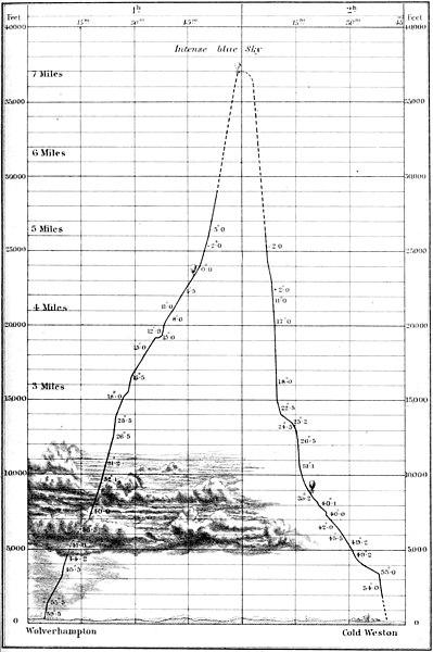 """Caminho do balão em sua ascensão de Wolverhampton a Cold Weston, perto de Ludlow. 5 de setembro de 1862. Fonte: """"Travels in the Air"""" (1871)"""