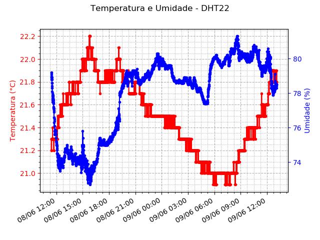 Figura 2 - Gráfico de temperatura e umidade relativa do ar em função do tempo (sensor na copa)