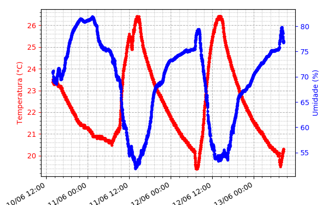 Gráfico de temperatura e umidade relativa do ar em função do tempo (sensor na edícula)