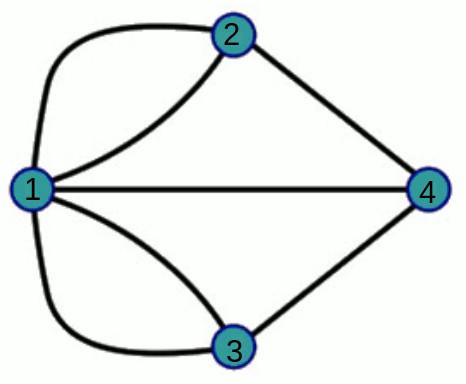 Representação em grafo do problema das Sete Pontes