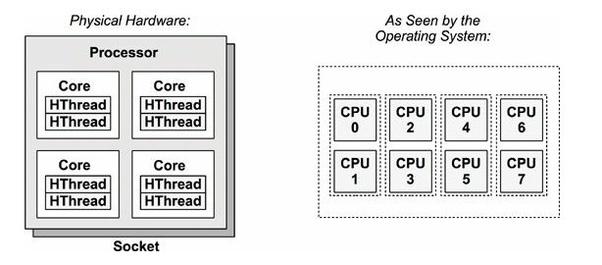 Arquitetura (física e lógica) de um simples processador com 4 cores e 8 threads. Fonte: Brandan Gregg - Systems Performance: Enterprise and the Cloud