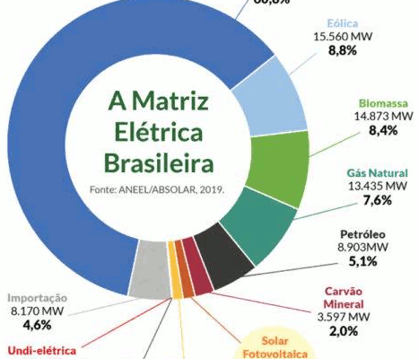 Matriz energética brasileira. Fonte: ANEEL/ABSOLAR